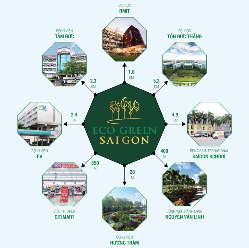 Liên kết vùng thuận tiện từ Eco Green Saigon