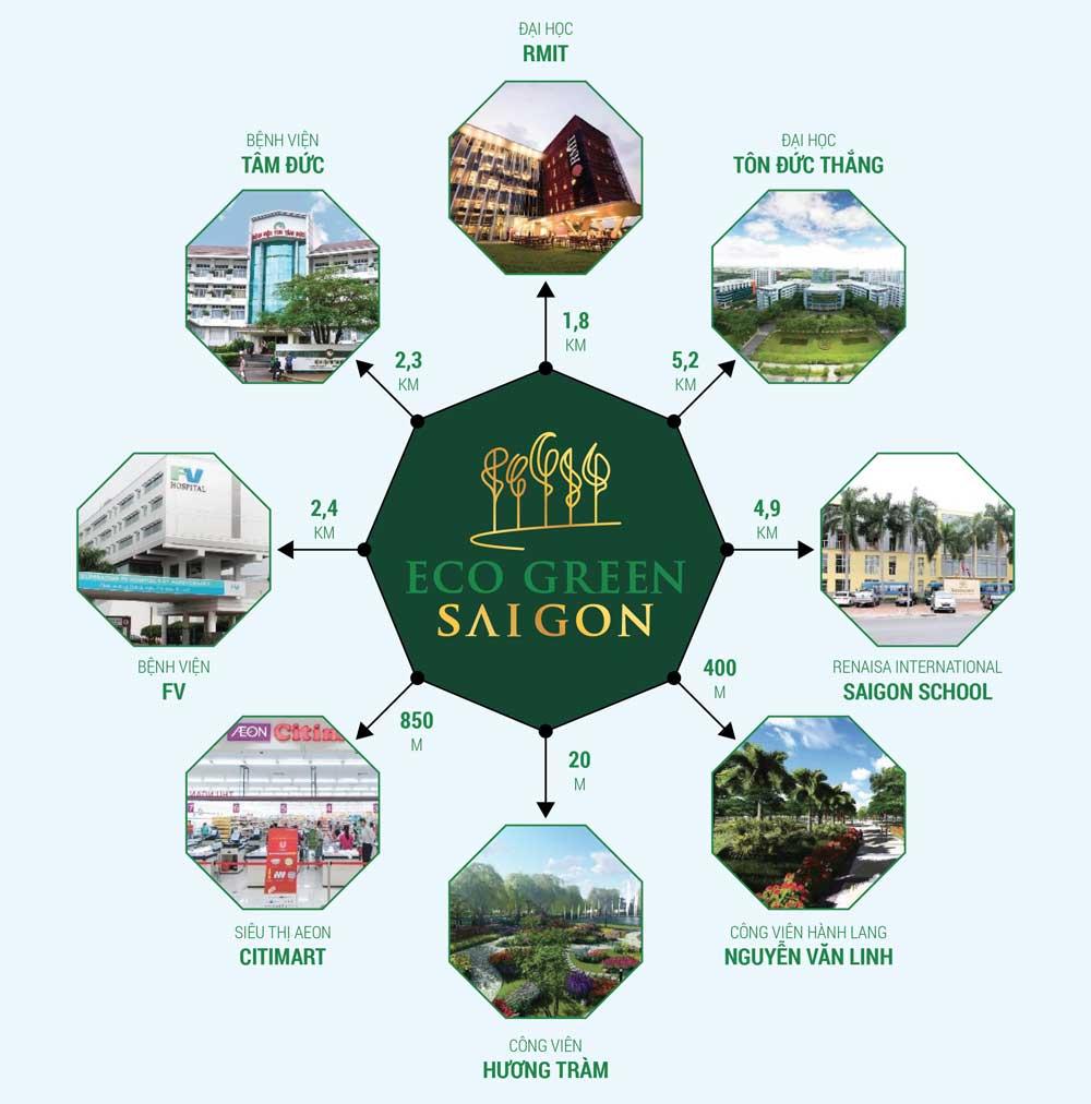 Liên kết vùng thuận tiện từ dự án Eco Green Sài Gòn quận 7